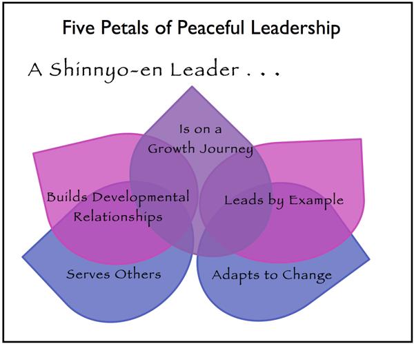 leadership flower