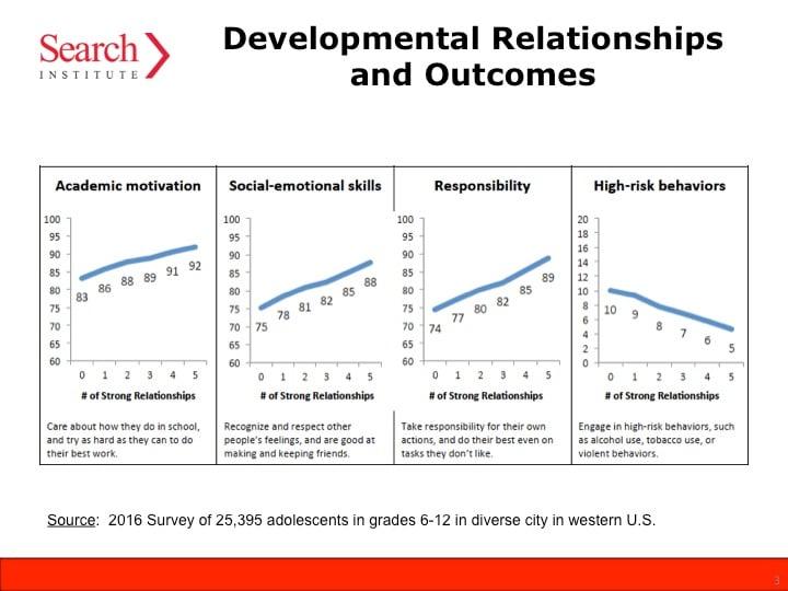relationship gap outcomes